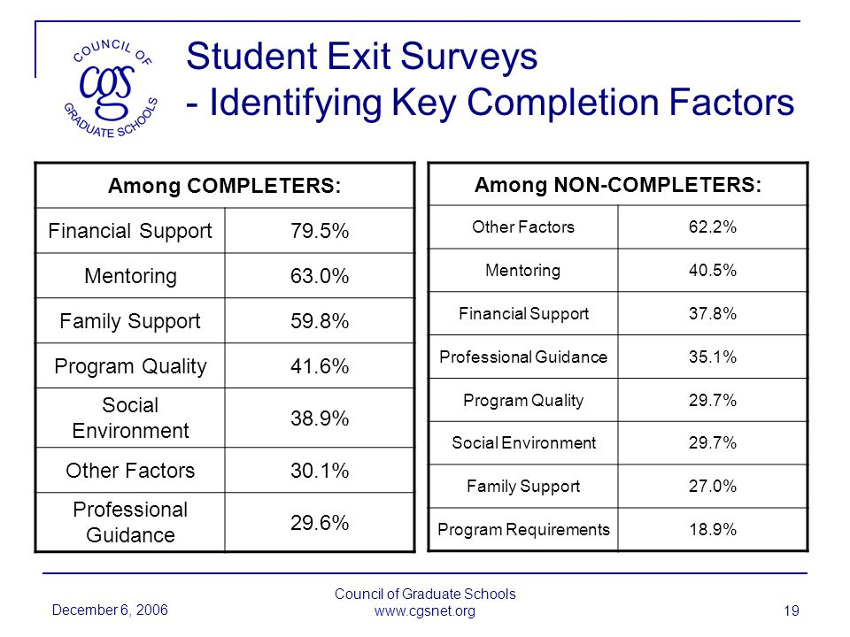 December 6, 2006 Council of Graduate Schools www.cgsnet.org 19 Student Exit Surveys - Identifying Key Completion Factors Among COMPLETERS: Financial Support79.5% Mentoring63.0% Family Support59.8% Program Quality41.6% Social Environment 38.9% Other Factors30.1% Professional Guidance 29.6% Among NON-COMPLETERS: Other Factors62.2% Mentoring40.5% Financial Support37.8% Professional Guidance35.1% Program Quality29.7% Social Environment29.7% Family Support27.0% Program Requirements18.9%