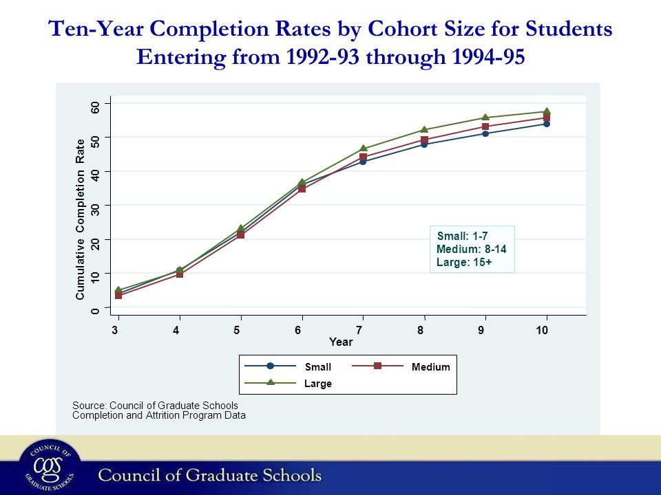 Ten-Year Completion Rates by Cohort Size for Students Entering from 1992-93 through 1994-95 0 10 20 30 40 50 60 Cumulative Completion Rate 345678910 Year SmallMedium Large Source: Council of Graduate Schools Completion and Attrition Program Data Small: 1-7 Medium: 8-14 Large: 15+