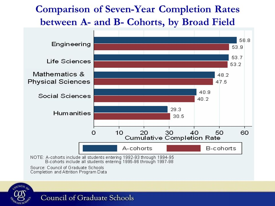 Comparison of Seven-Year Completion Rates between A- and B- Cohorts, by Broad Field Mathematics & Physical Sciences