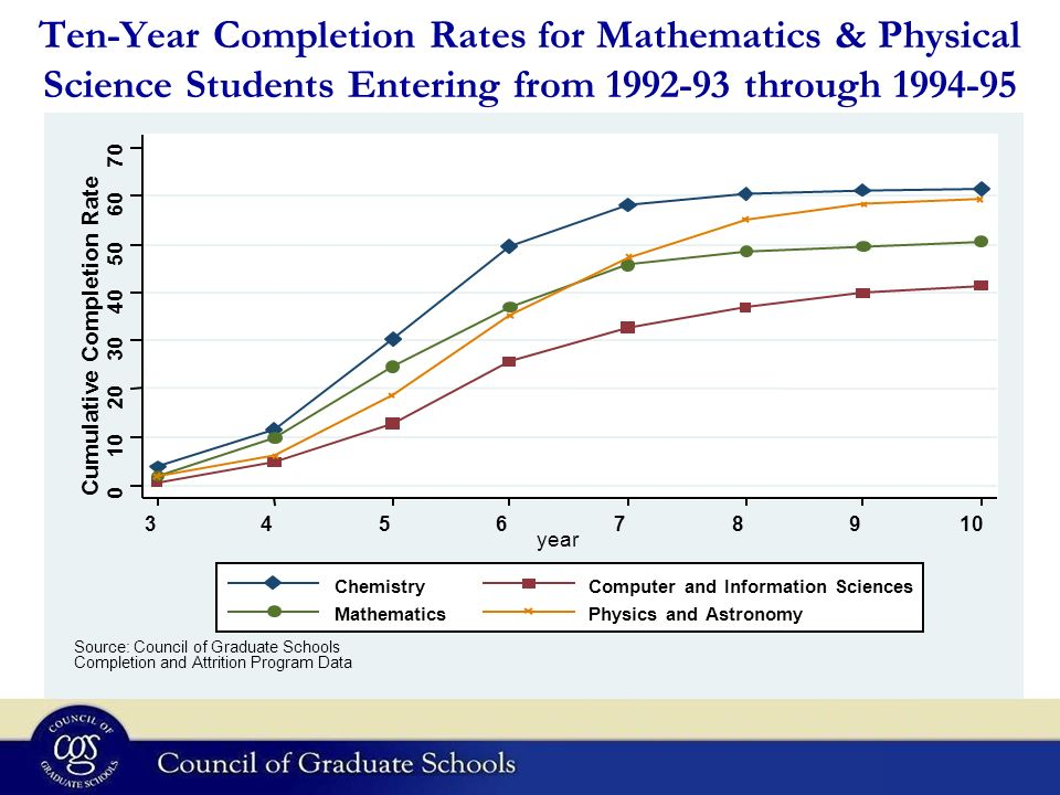 Ten-Year Completion Rates for Mathematics & Physical Science Students Entering from 1992-93 through 1994-95