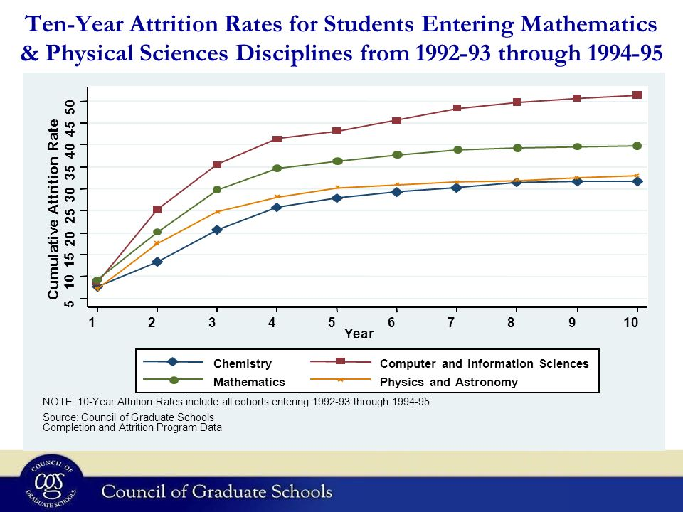 Ten-Year Attrition Rates for Students Entering Mathematics & Physical Sciences Disciplines from 1992-93 through 1994-95