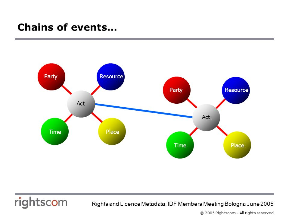 © 2005 Rightscom – All rights reserved Rights and Licence Metadata; IDF Members Meeting Bologna June 2005 Resource TimePlace Party Act Resource TimePlace Party Act Chains of events…