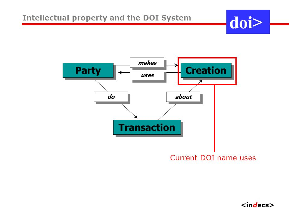 Party makes Creation uses Transaction about do View 2: commerce doi> Intellectual property and the DOI System Current DOI name uses