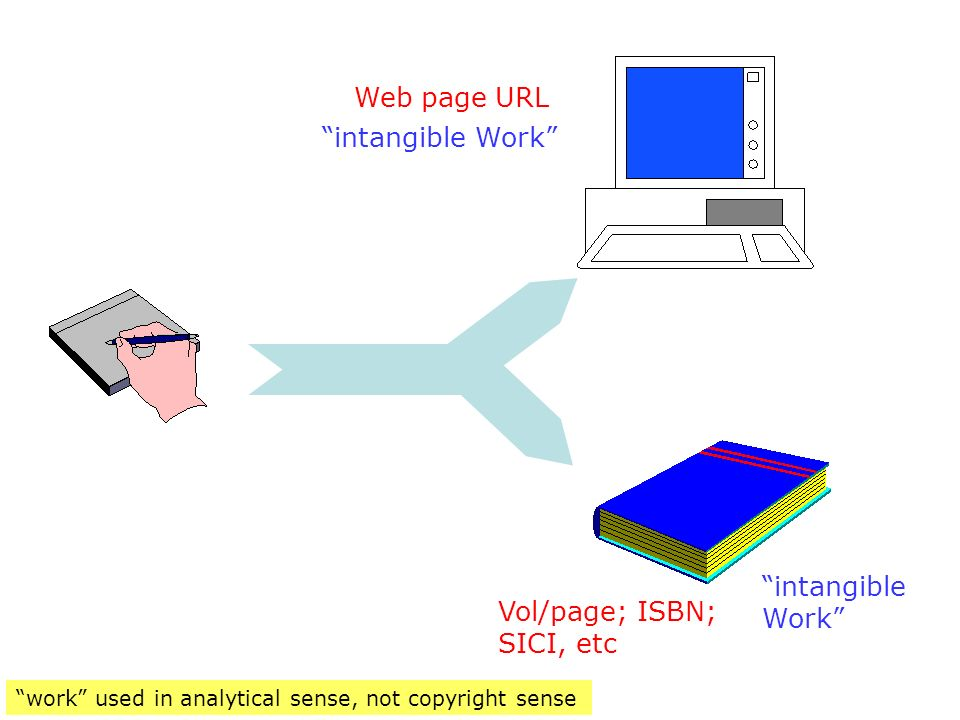 MS Vol/page; ISBN; SICI, etc Web page URL intangible Work intangible Work work used in analytical sense, not copyright sense