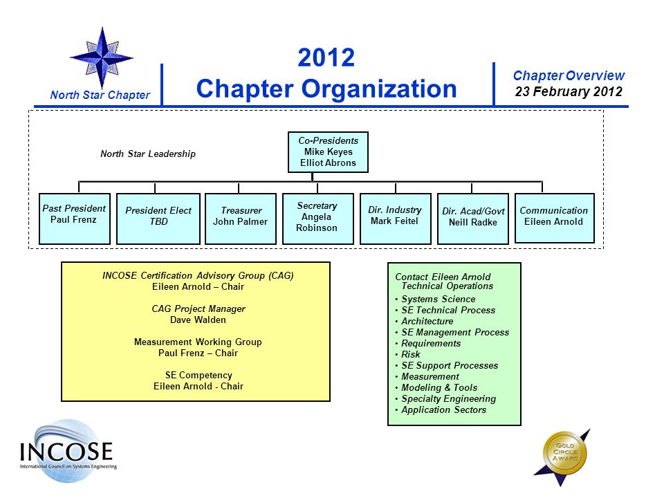 Chapter Overview 23 February 2012 North Star Chapter 2012 Chapter Organization INCOSE Certification Advisory Group (CAG) Eileen Arnold – Chair CAG Project Manager Dave Walden Measurement Working Group Paul Frenz – Chair SE Competency Eileen Arnold - Chair Co-Presidents Mike Keyes Elliot Abrons Secretary Angela Robinson Treasurer John Palmer Dir.