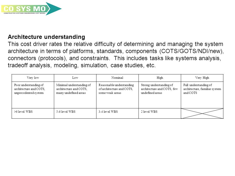 Architecture understanding This cost driver rates the relative difficulty of determining and managing the system architecture in terms of platforms, standards, components (COTS/GOTS/NDI/new), connectors (protocols), and constraints.