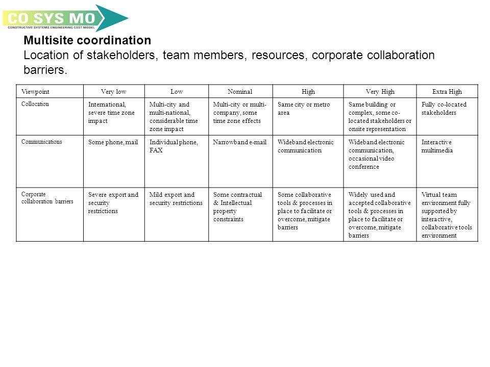 Multisite coordination Location of stakeholders, team members, resources, corporate collaboration barriers.
