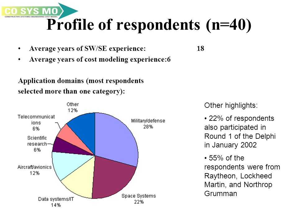 Profile of respondents (n=40) Average years of SW/SE experience:18 Average years of cost modeling experience:6 Application domains (most respondents selected more than one category): Other highlights: 22% of respondents also participated in Round 1 of the Delphi in January 2002 55% of the respondents were from Raytheon, Lockheed Martin, and Northrop Grumman