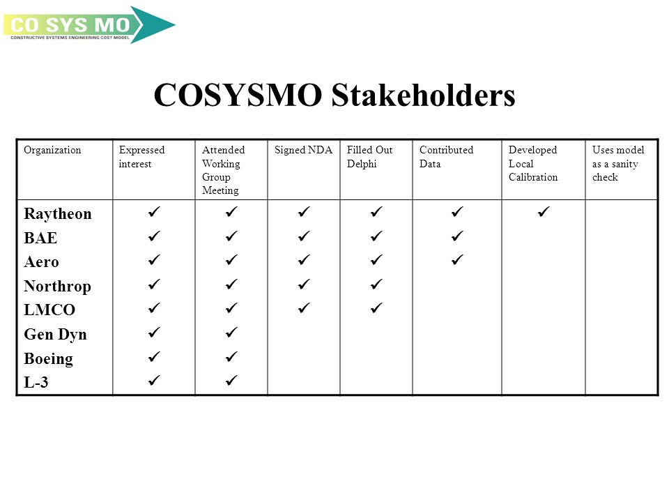 COSYSMO Stakeholders OrganizationExpressed interest Attended Working Group Meeting Signed NDAFilled Out Delphi Contributed Data Developed Local Calibration Uses model as a sanity check Raytheon BAE Aero Northrop LMCO Gen Dyn Boeing L-3