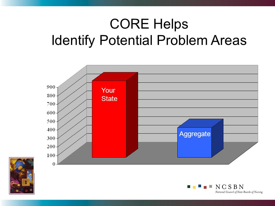 Your State Aggregate CORE Helps Identify Potential Problem Areas