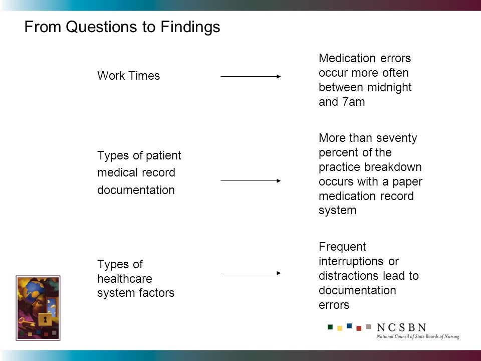 From Questions to Findings Work Times Medication errors occur more often between midnight and 7am Types of patient medical record documentation More than seventy percent of the practice breakdown occurs with a paper medication record system Types of healthcare system factors Frequent interruptions or distractions lead to documentation errors