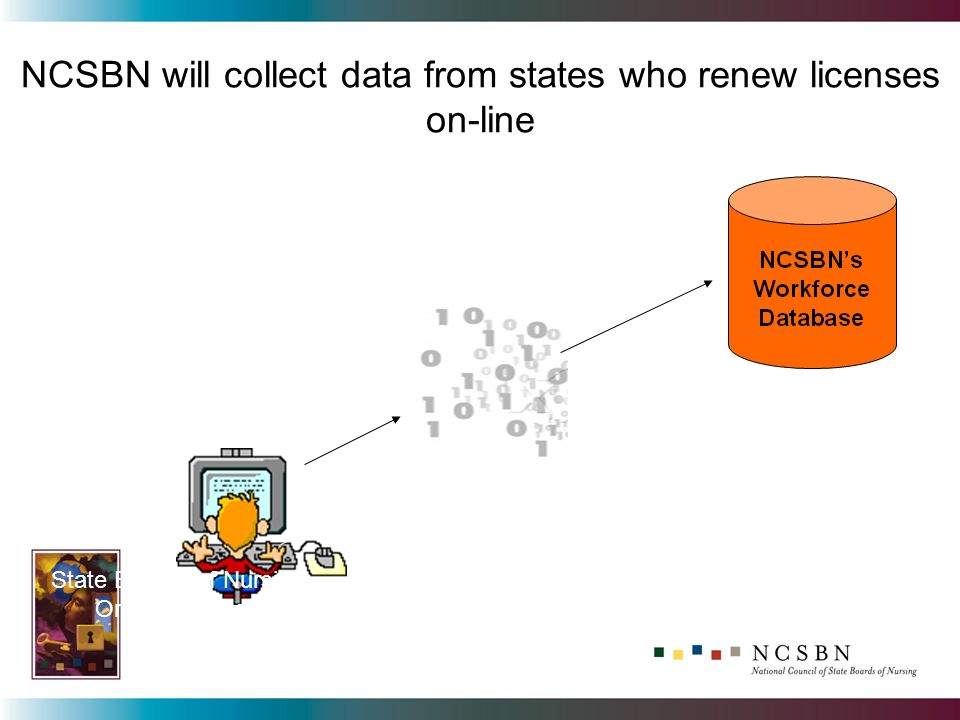 NCSBN will collect data from states who renew licenses on-line State Boards of Nursing On-line License Renewal