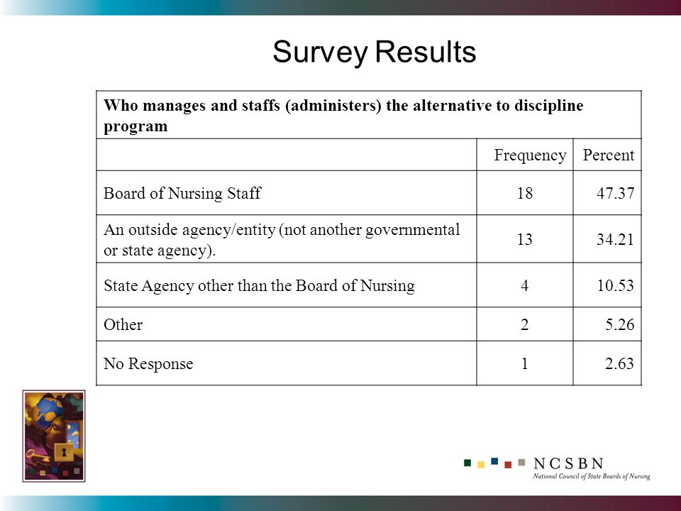 Survey Results Who manages and staffs (administers) the alternative to discipline program FrequencyPercent Board of Nursing Staff1847.37 An outside agency/entity (not another governmental or state agency).