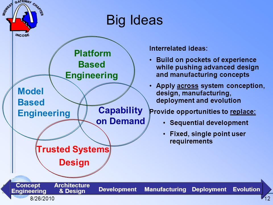 Big Ideas Capability on Demand Model Based Engineering Platform Based Engineering Interrelated ideas: Build on pockets of experience while pushing advanced design and manufacturing concepts Apply across system conception, design, manufacturing, deployment and evolution Provide opportunities to replace: Sequential development Fixed, single point user requirements Concept Engineering Architecture & Design DevelopmentManufacturingEvolutionDeployment Trusted Systems Design 128/26/2010