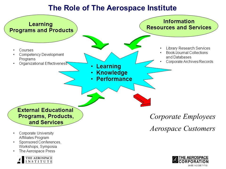 SA/EE INCOSE 7/17/00 The Role of The Aerospace Institute Learning Programs and Products External Educational Programs, Products, and Services Information Resources and Services Learning Knowledge Performance Corporate Employees Aerospace Customers Courses Competency Development Programs Organizational Effectiveness Library Research Services Book/Journal Collections and Databases Corporate Archives/Records Corporate University Affiliates Program Sponsored Conferences, Workshops, Symposia The Aerospace Press