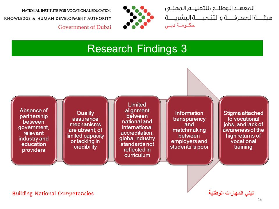 Building National Competencies نبني المهارات الوطنية Research Findings 3 Absence of partnership between government, relevant industry and education providers Quality assurance mechanisms are absent; of limited capacity or lacking in credibility Limited alignment between national and international accreditation, global industry standards not reflected in curriculum Information transparency and matchmaking between employers and students is poor Stigma attached to vocational jobs, and lack of awareness of the high returns of vocational training Work Passport Concept Development 201216