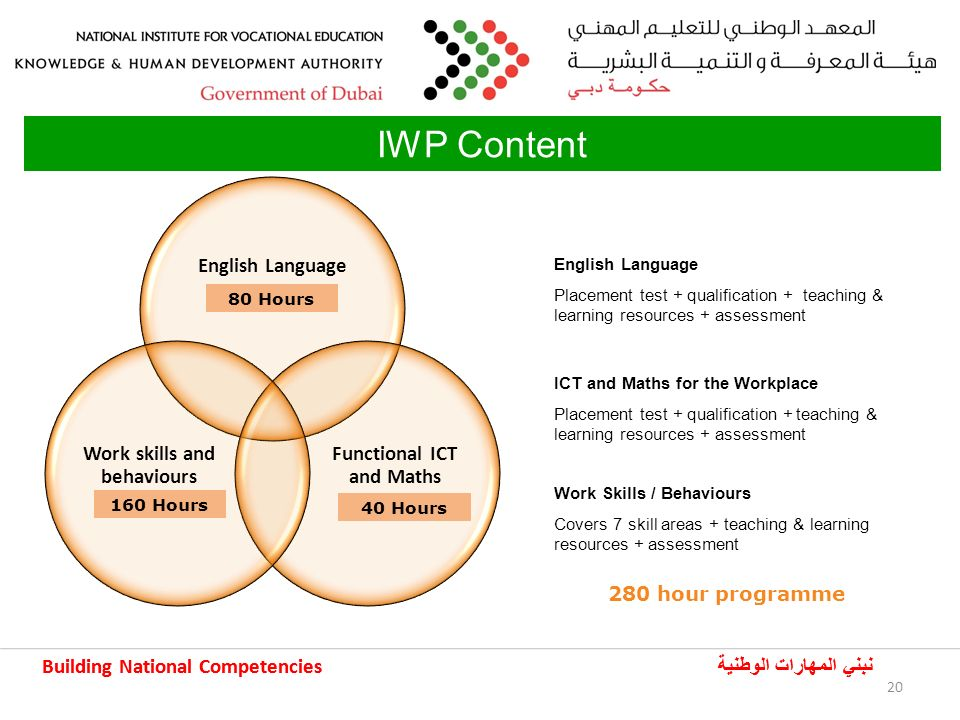 Building National Competencies نبني المهارات الوطنية Building National Competencies نبني المهارات الوطنية IWP Content English Language 120 hours Functional ICT and Maths 85 hours Work skills and behaviours 100 hours 280 hour programme English Language Placement test + qualification + teaching & learning resources + assessment ICT and Maths for the Workplace Placement test + qualification + teaching & learning resources + assessment Work Skills / Behaviours Covers 7 skill areas + teaching & learning resources + assessment 20 80 Hours 160 Hours 40 Hours 20