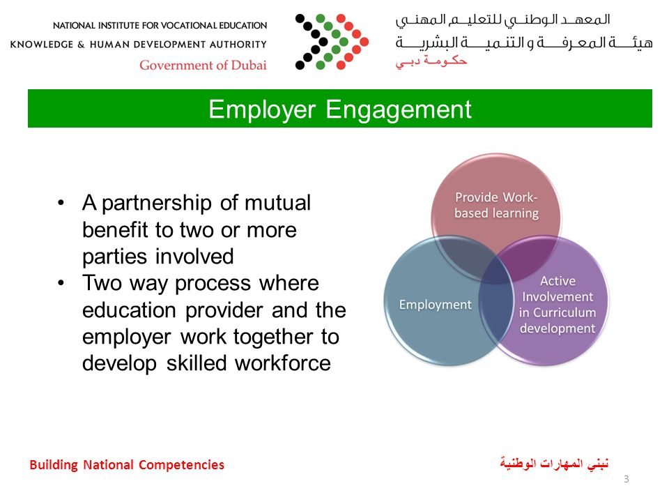 Building National Competencies نبني المهارات الوطنية 3 A partnership of mutual benefit to two or more parties involved Two way process where education provider and the employer work together to develop skilled workforce Employer Engagement