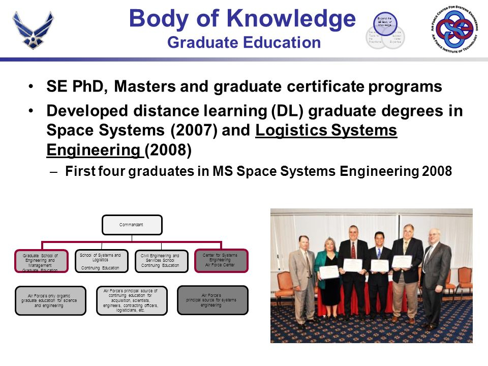 SE PhD, Masters and graduate certificate programs Developed distance learning (DL) graduate degrees in Space Systems (2007) and Logistics Systems Engineering (2008) –First four graduates in MS Space Systems Engineering 2008 Body of Knowledge Graduate Education Commandant Air Forces only organic graduate education for science and engineering Graduate School of Engineering and Management Graduate Education Air Forces principal source of continuing education for acquisition, scientists, engineers, contracting officers, logisticians, etc.