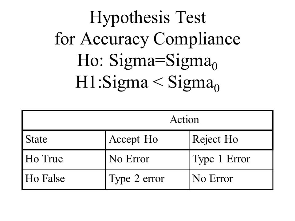 Hypothesis Test for Accuracy Compliance Ho: Sigma=Sigma 0 H1:Sigma < Sigma 0 Action StateAccept HoReject Ho Ho TrueNo ErrorType 1 Error Ho FalseType 2 errorNo Error
