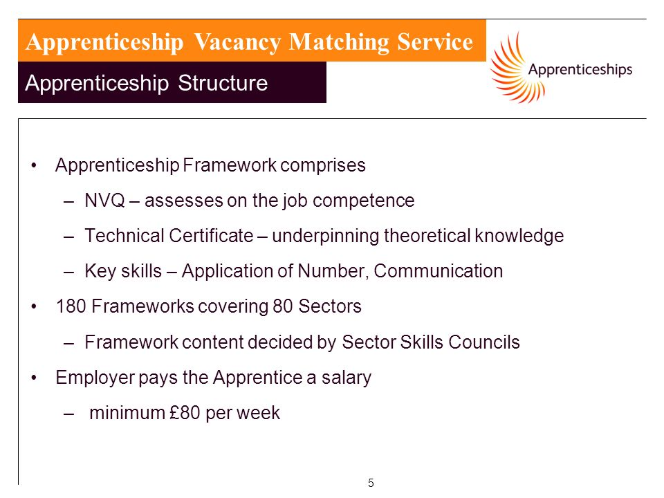 5 Apprenticeship Framework comprises –NVQ – assesses on the job competence –Technical Certificate – underpinning theoretical knowledge –Key skills – Application of Number, Communication 180 Frameworks covering 80 Sectors –Framework content decided by Sector Skills Councils Employer pays the Apprentice a salary – minimum £80 per week Apprenticeship Vacancy Matching Service Apprenticeship Structure