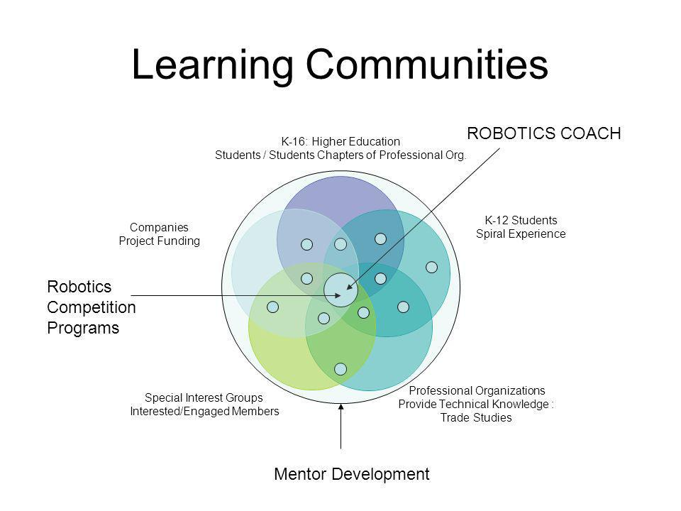 Learning Communities ROBOTICS COACH Mentor Development Robotics Competition Programs