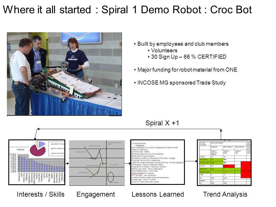 Where it all started : Spiral 1 Demo Robot : Croc Bot EngagementInterests / SkillsLessons LearnedTrend Analysis Spiral X +1 Built by employees and club members Volunteers 30 Sign Up – 66 % CERTIFIED Major funding for robot material from ONE INCOSE MG sponsored Trade Study
