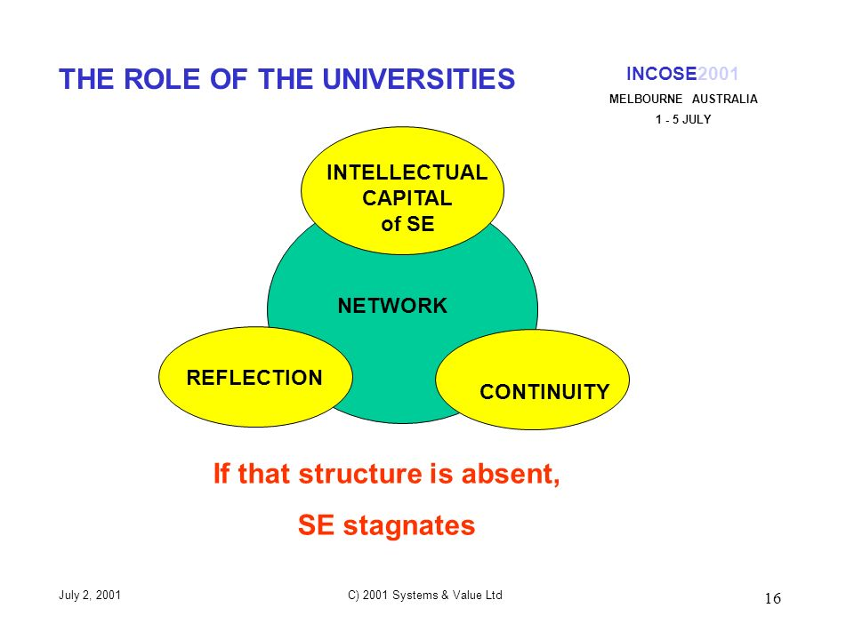 16 INCOSE2001 MELBOURNE AUSTRALIA 1 - 5 JULY July 2, 2001 C) 2001 Systems & Value Ltd THE ROLE OF THE UNIVERSITIES REFLECTION CONTINUITY INTELLECTUAL CAPITAL of SE NETWORK If that structure is absent, SE stagnates