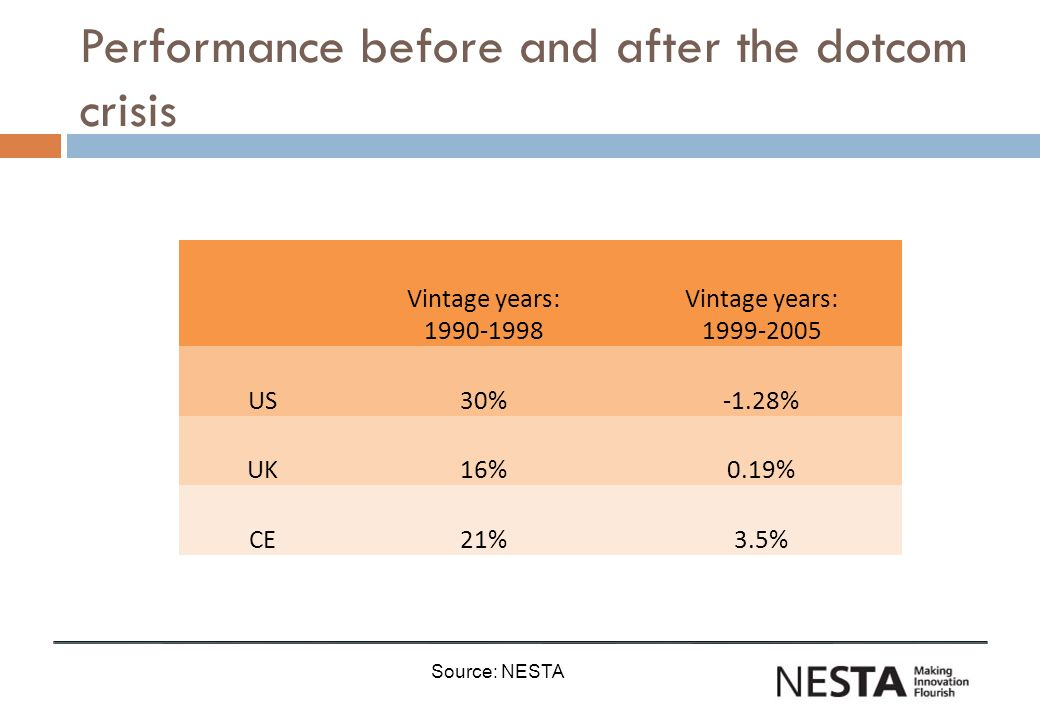 Performance before and after the dotcom crisis Vintage years: 1990-1998 Vintage years: 1999-2005 US30%-1.28% UK16%0.19% CE21%3.5% Source: NESTA