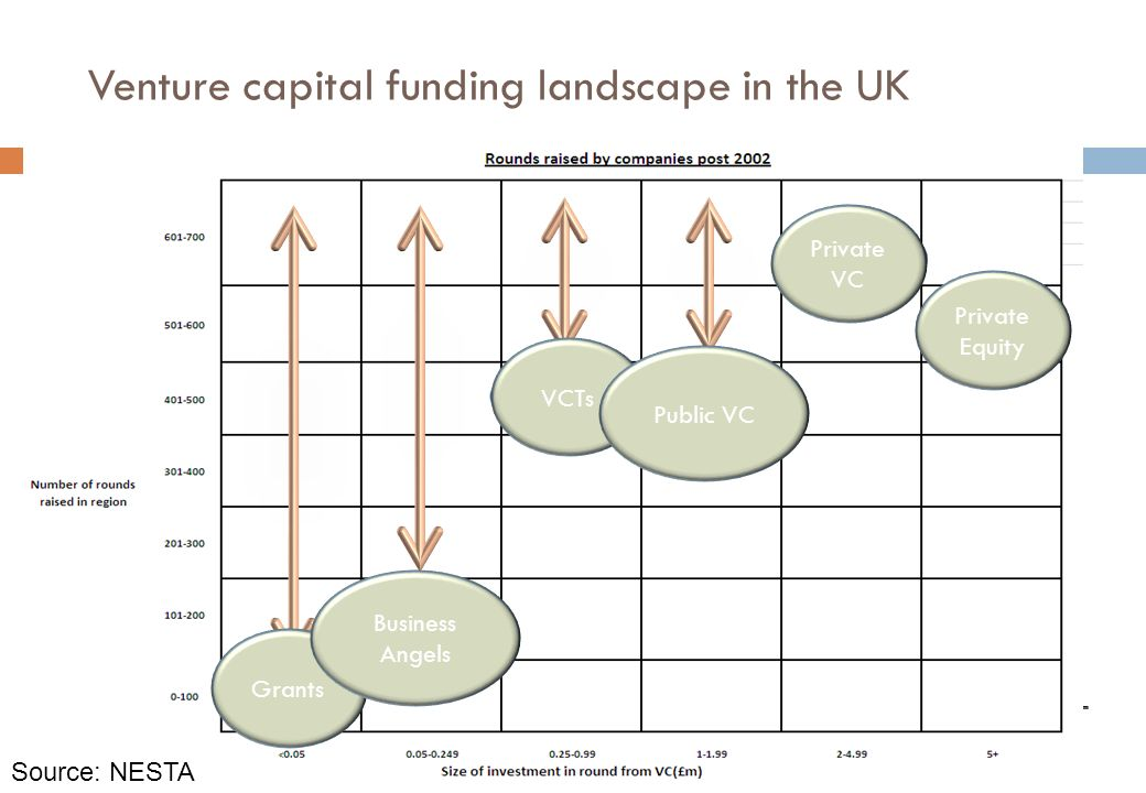 Venture capital funding landscape in the UK Grants Business Angels Private Equity Private VC VCTs Public VC Source: NESTA