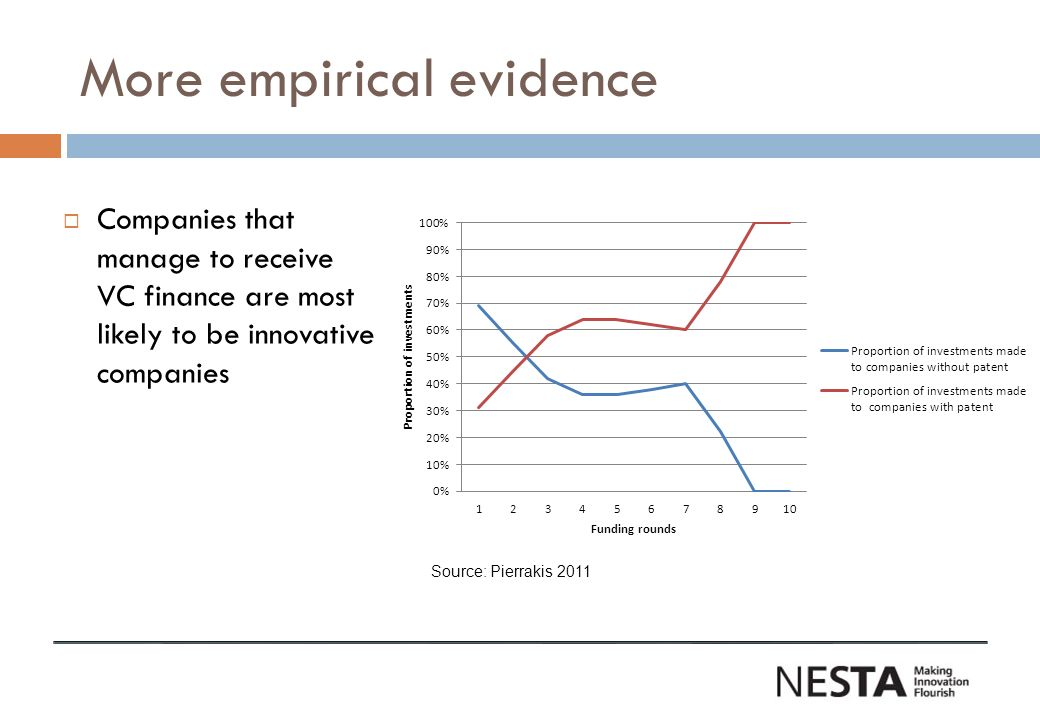 More empirical evidence Companies that manage to receive VC finance are most likely to be innovative companies Source: Pierrakis 2011
