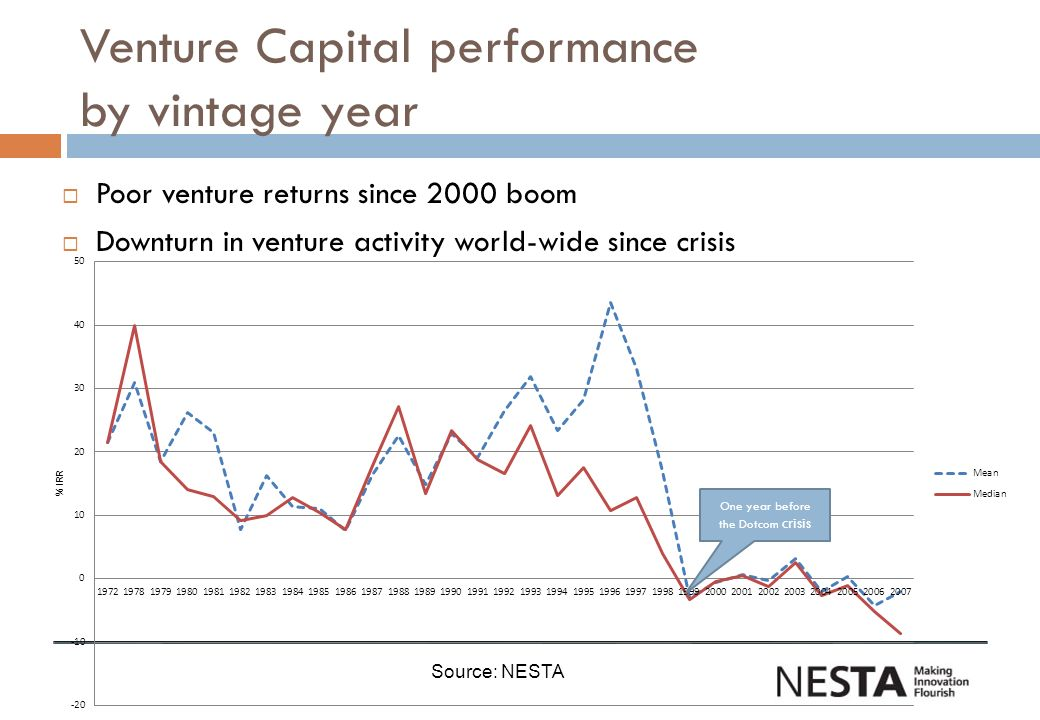 Venture Capital performance by vintage year Poor venture returns since 2000 boom Downturn in venture activity world-wide since crisis One year before the Dotcom crisis Source: NESTA