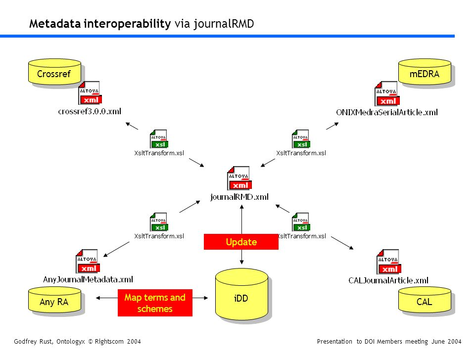 Godfrey Rust, Ontologyx © Rightscom 2004Presentation to DOI Members meeting June 2004 Metadata interoperability via journalRMD Crossref Any RA mEDRA CAL iDD Update Map terms and schemes