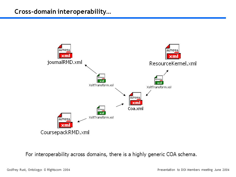 Godfrey Rust, Ontologyx © Rightscom 2004Presentation to DOI Members meeting June 2004 Cross-domain interoperability… For interoperability across domains, there is a highly generic COA schema.