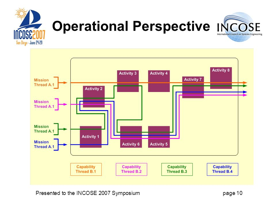Presented to the INCOSE 2007 Symposiumpage 10 Operational Perspective