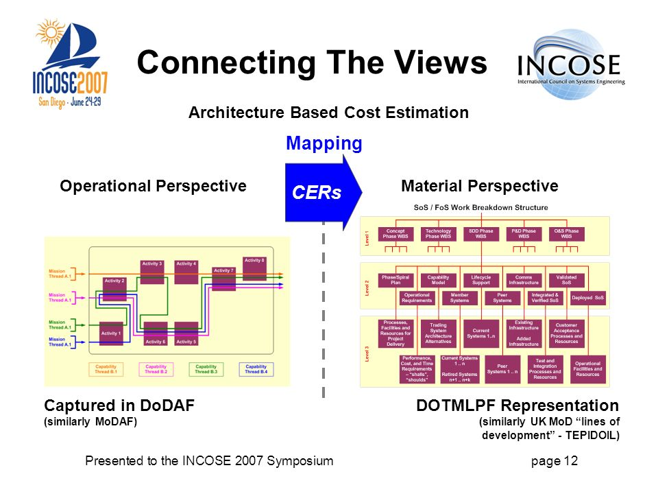Presented to the INCOSE 2007 Symposiumpage 12 Connecting The Views Architecture Based Cost Estimation Operational PerspectiveMaterial Perspective DOTMLPF Representation (similarly UK MoD lines of development - TEPIDOIL) Captured in DoDAF (similarly MoDAF) CERs Mapping