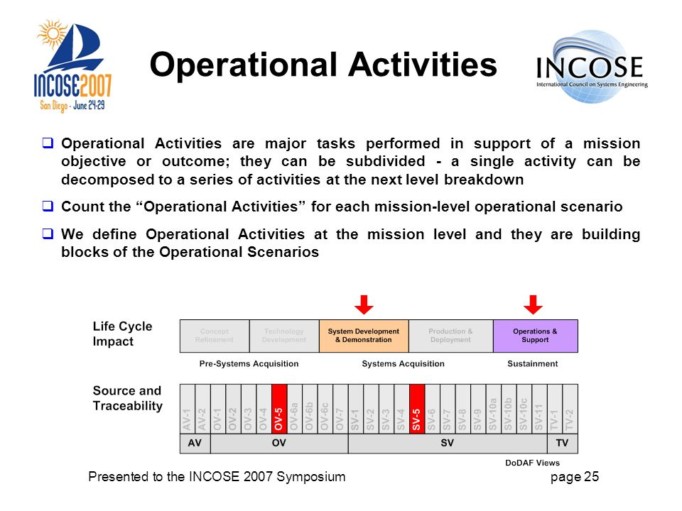 Presented to the INCOSE 2007 Symposiumpage 25 Operational Activities Operational Activities are major tasks performed in support of a mission objective or outcome; they can be subdivided - a single activity can be decomposed to a series of activities at the next level breakdown Count the Operational Activities for each mission-level operational scenario We define Operational Activities at the mission level and they are building blocks of the Operational Scenarios