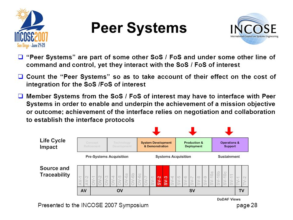 Presented to the INCOSE 2007 Symposiumpage 28 Peer Systems Peer Systems are part of some other SoS / FoS and under some other line of command and control, yet they interact with the SoS / FoS of interest Count the Peer Systems so as to take account of their effect on the cost of integration for the SoS /FoS of interest Member Systems from the SoS / FoS of interest may have to interface with Peer Systems in order to enable and underpin the achievement of a mission objective or outcome; achievement of the interface relies on negotiation and collaboration to establish the interface protocols