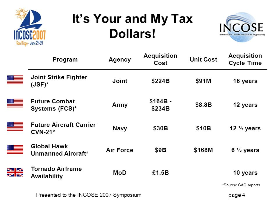 Presented to the INCOSE 2007 Symposiumpage 4 Its Your and My Tax Dollars.