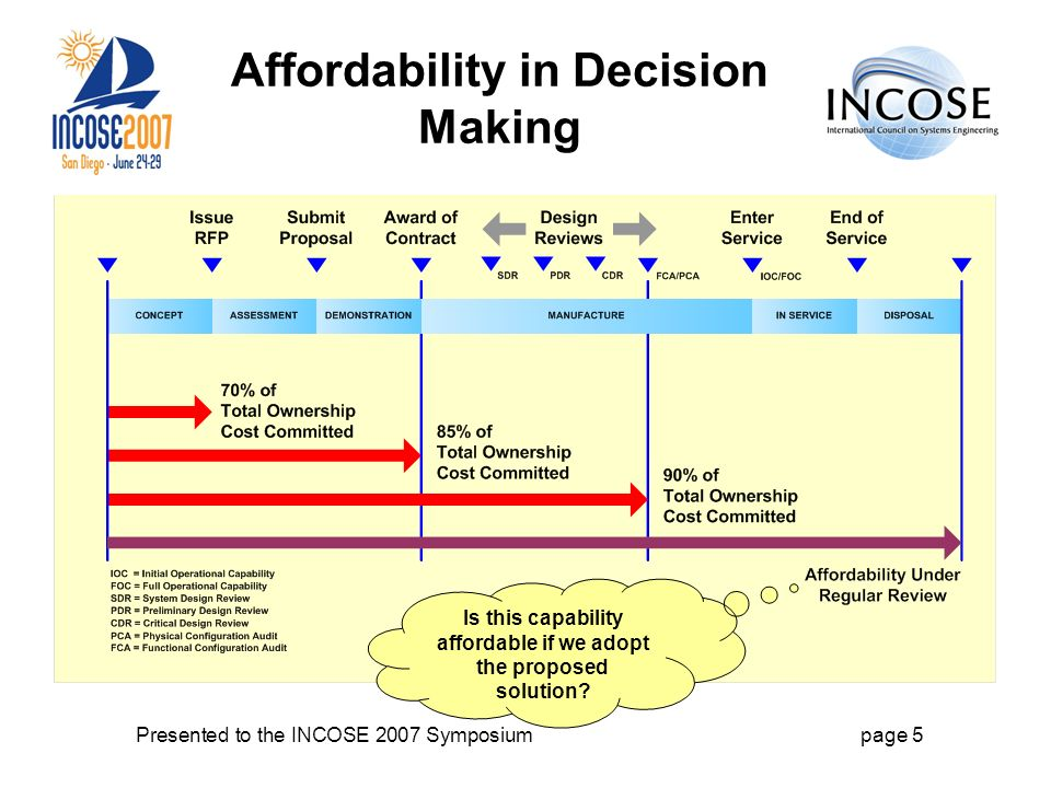 Presented to the INCOSE 2007 Symposiumpage 5 Affordability in Decision Making Is this capability affordable if we adopt the proposed solution