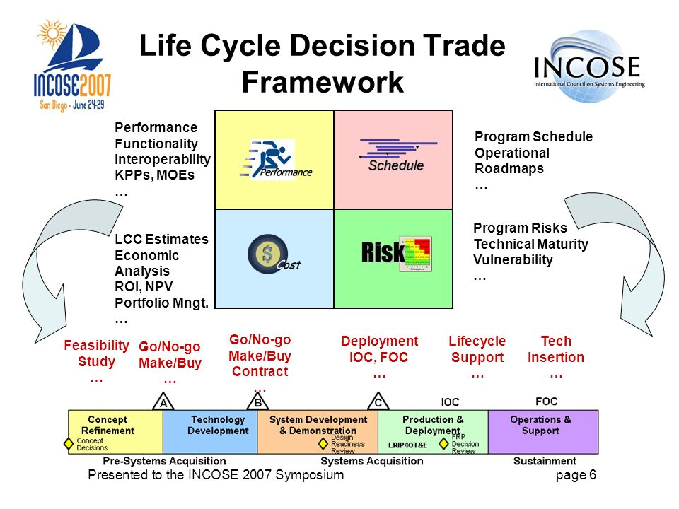 Presented to the INCOSE 2007 Symposiumpage 6 Life Cycle Decision Trade Framework LCC Estimates Economic Analysis ROI, NPV Portfolio Mngt.