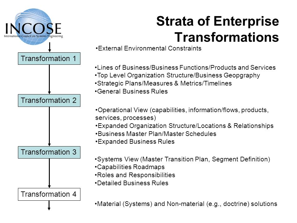 Strata of Enterprise Transformations Transformation 1 Transformation 2 Transformation 3 Transformation 4 External Environmental Constraints Lines of Business/Business Functions/Products and Services Top Level Organization Structure/Business Geopgraphy Strategic Plans/Measures & Metrics/Timelines General Business Rules Operational View (capabilities, information/flows, products, services, processes) Expanded Organization Structure/Locations & Relationships Business Master Plan/Master Schedules Expanded Business Rules Systems View (Master Transition Plan, Segment Definition) Capabilities Roadmaps Roles and Responsibilities Detailed Business Rules Material (Systems) and Non-material (e.g., doctrine) solutions