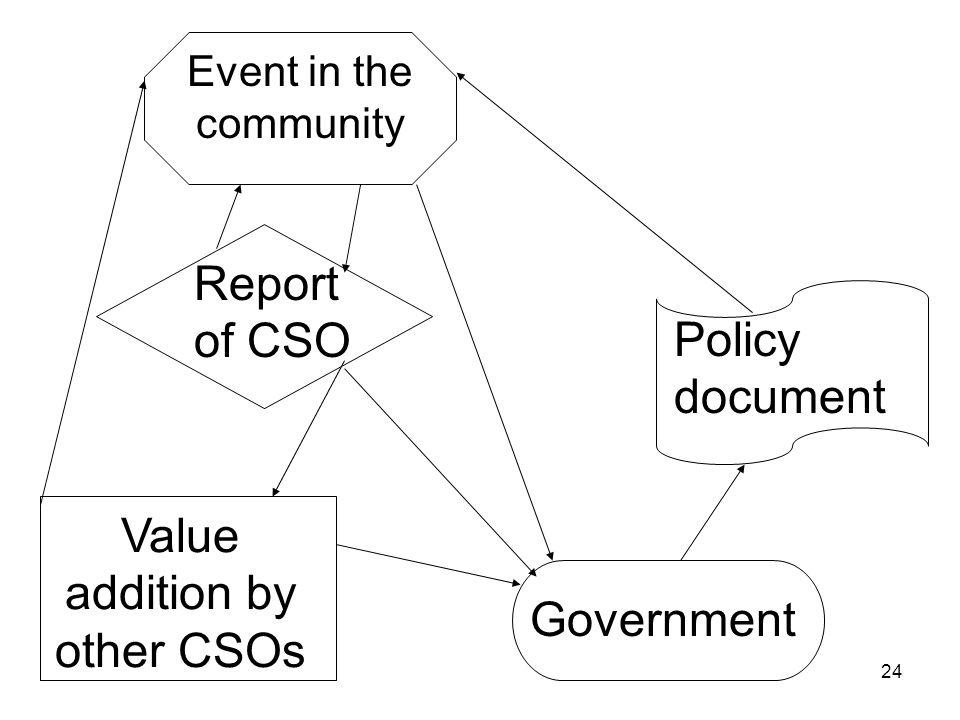 24 Value addition by other CSOs Event in the community Government Policy document Report of CSO
