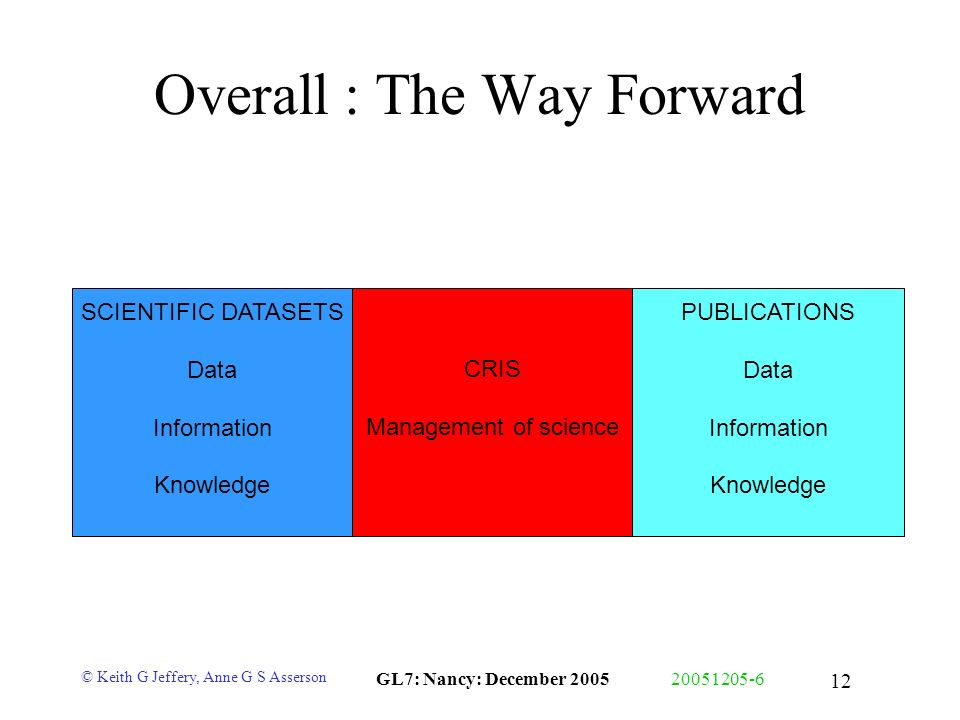 © Keith G Jeffery, Anne G S Asserson GL7: Nancy: December 200520051205-6 12 Overall : The Way Forward SCIENTIFIC DATASETS Data Information Knowledge PUBLICATIONS Data Information Knowledge CRIS Management of science