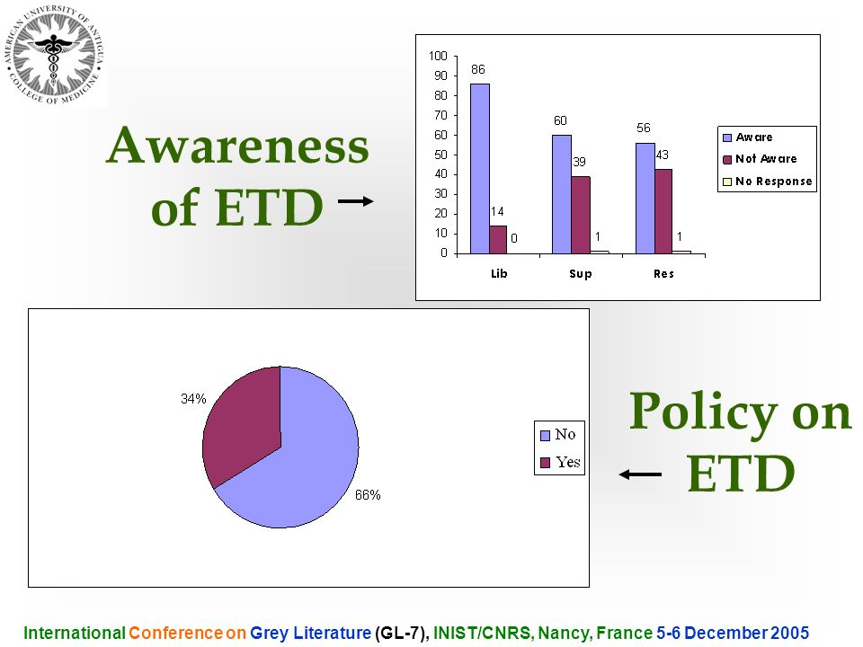 Awareness of ETD International Conference on Grey Literature (GL-7), INIST/CNRS, Nancy, France 5-6 December 2005 Policy on ETD