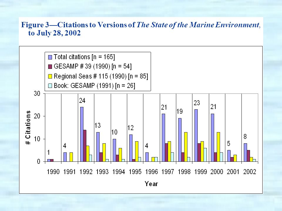 Figure 3Citations to Versions of The State of the Marine Environment, to July 28, 2002