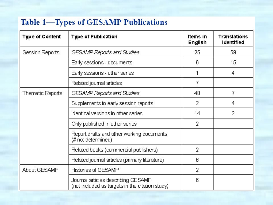 Table 1Types of GESAMP Publications