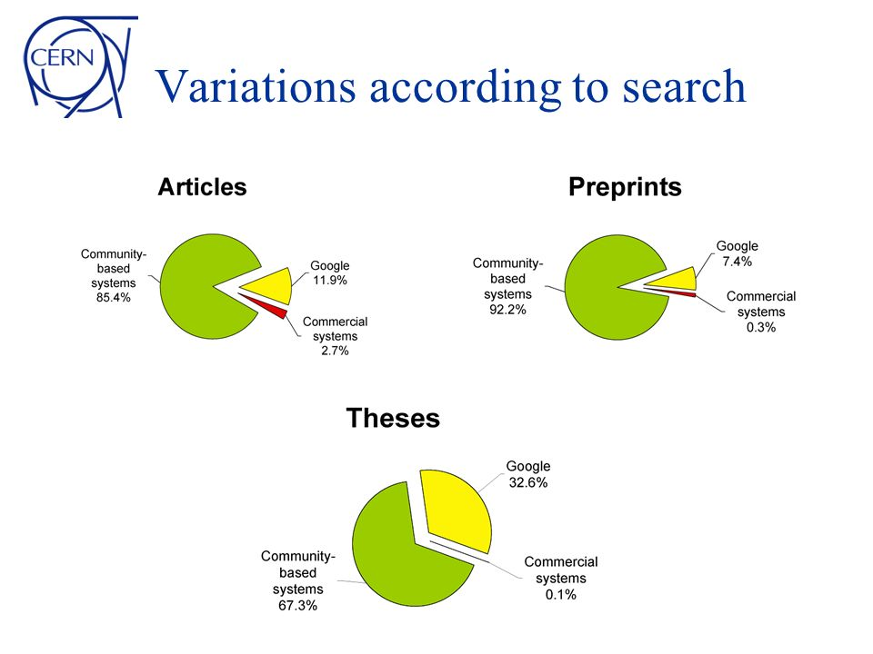 Variations according to search