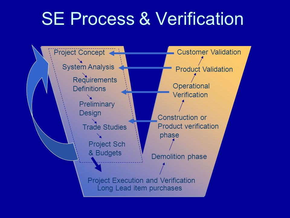 SE Process & Verification Project Concept System Analysis Trade Studies Project Sch & Budgets Project Execution and Verification Long Lead item purchases Demolition phase Operational Verification Requirements Definitions Preliminary Design Construction or Product verification phase Product Validation Customer Validation