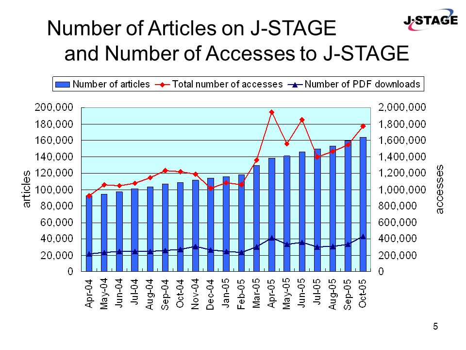 4 Language of Journals on J-STAGE (As of the end of October 2005) JournalsAbstracts